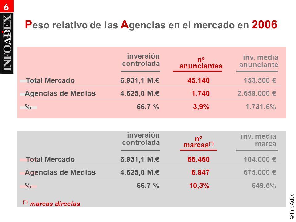 © InfoAdex 6.931,1 M. 4.625,0 M. 66,7 % P eso relativo de las A gencias en el mercado en 2006 inversión controlada inv. media anunciante 153.500 2.658
