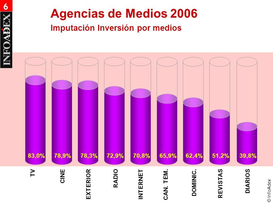 © InfoAdex Agencias de Medios 2006 Imputación Inversión por medios TV CINE EXTERIOR RADIO INTERNET CAN. TEM.DOMINIC.REVISTAS 83,0%78,9%78,3%72,9%70,8%