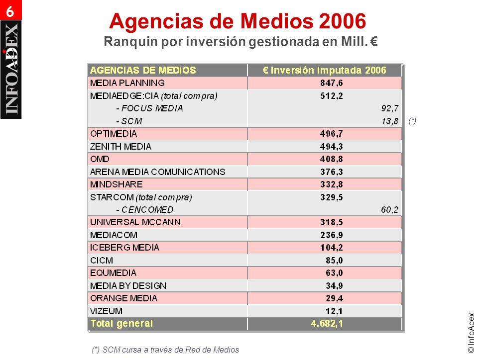 © InfoAdex 6 Agencias de Medios 2006 Ranquin por inversión gestionada en Mill.