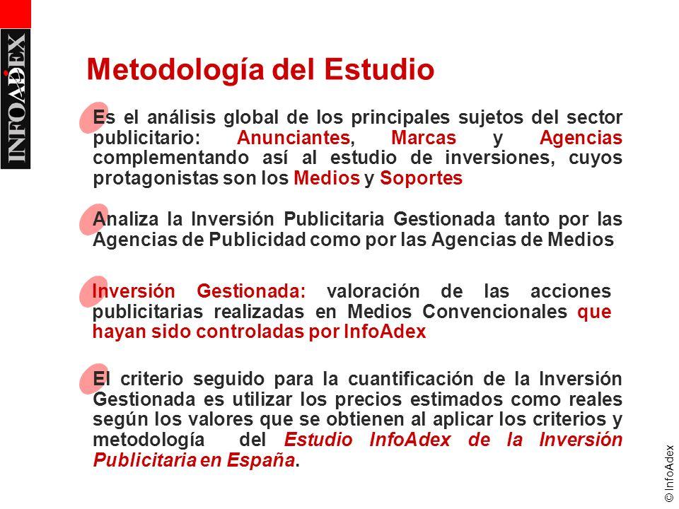 © InfoAdex Analiza la Inversión Publicitaria Gestionada tanto por las Agencias de Publicidad como por las Agencias de Medios Metodología del Estudio I