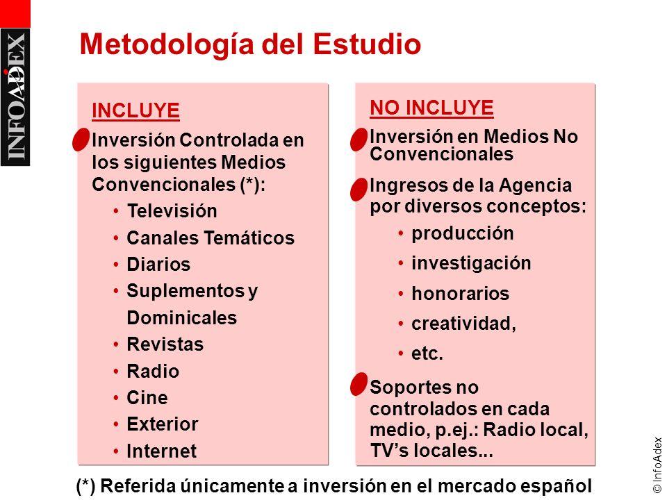 © InfoAdex NO INCLUYE Inversión en Medios No Convencionales Ingresos de la Agencia por diversos conceptos: producción investigación honorarios creativ