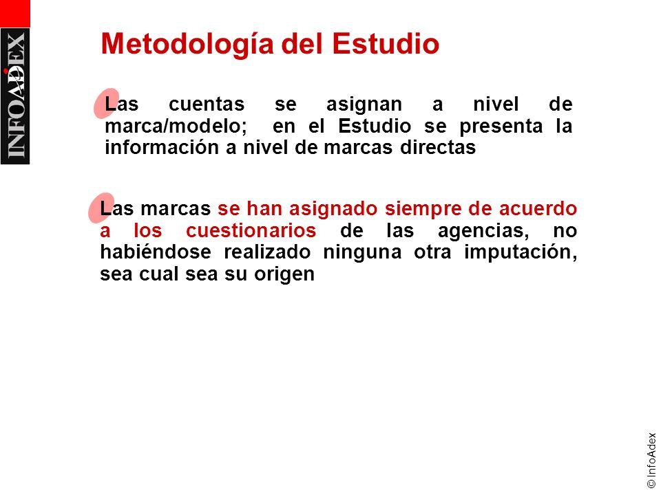 © InfoAdex Metodología del Estudio Las cuentas se asignan a nivel de marca/modelo; en el Estudio se presenta la información a nivel de marcas directas