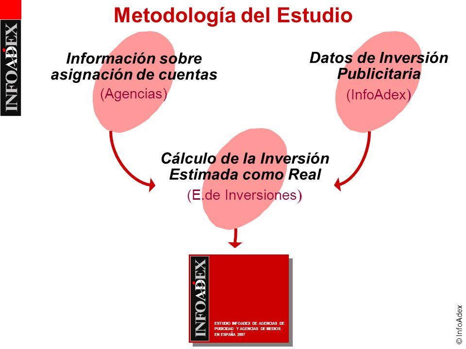 © InfoAdex Datos de Inversión Publicitaria ) (InfoAdex ) Información sobre asignación de cuentas (Agencias) Cálculo de la Inversión Estimada como Real ) (E.de Inversiones ) Metodología del Estudio ESTUDIO INFOADEX DE AGENCIAS DE PUBICIDAD Y AGENCIAS DE MEDIOS EN ESPAÑA 2007