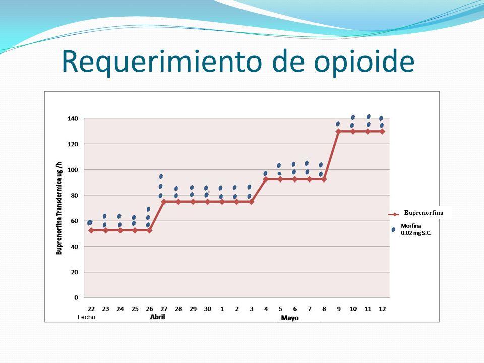 Requerimiento de opioide Fecha Buprenorfina