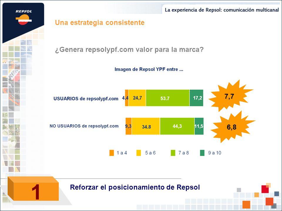 Una estrategia consistente ¿Genera repsolypf.com valor para la marca? 7,7 6,8 1 1 Reforzar el posicionamiento de Repsol