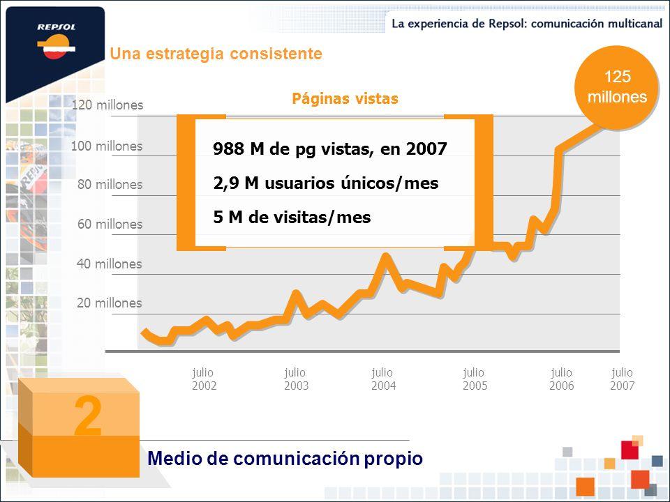 Una estrategia consistente 120 millones 100 millones 80 millones 60 millones 40 millones 20 millones Páginas vistas 125 millones julio 2006 julio 2003 julio 2004 julio 2005 julio 2002 988 M de pg vistas, en 2007 2,9 M usuarios únicos/mes 5 M de visitas/mes Medio de comunicación propio 2 julio 2007