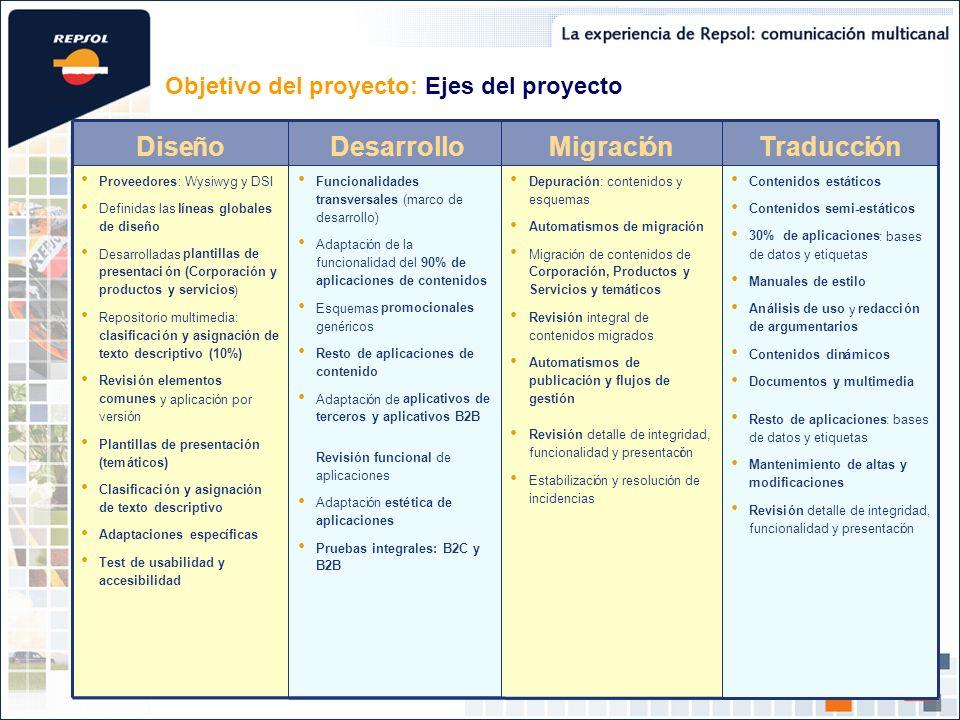 Objetivo del proyecto: Ejes del proyecto ón por versión Plantillas de presentación (temáticos) DesarrolloTraducciónMigraciónDiseño Revisión funcional
