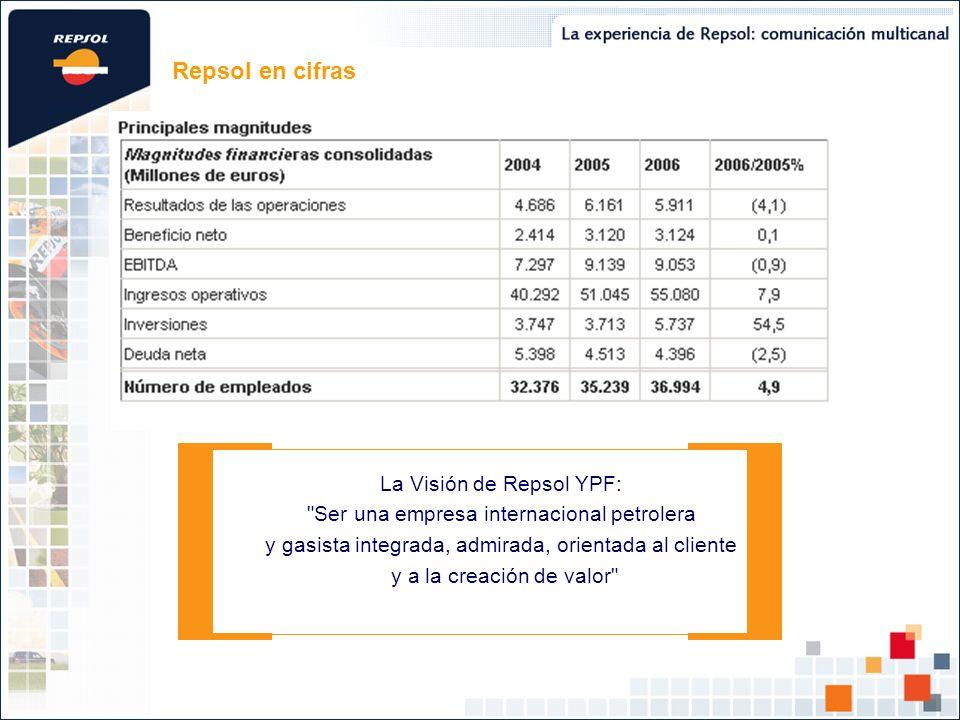 Repsol en cifras La Visión de Repsol YPF: Ser una empresa internacional petrolera y gasista integrada, admirada, orientada al cliente y a la creación de valor