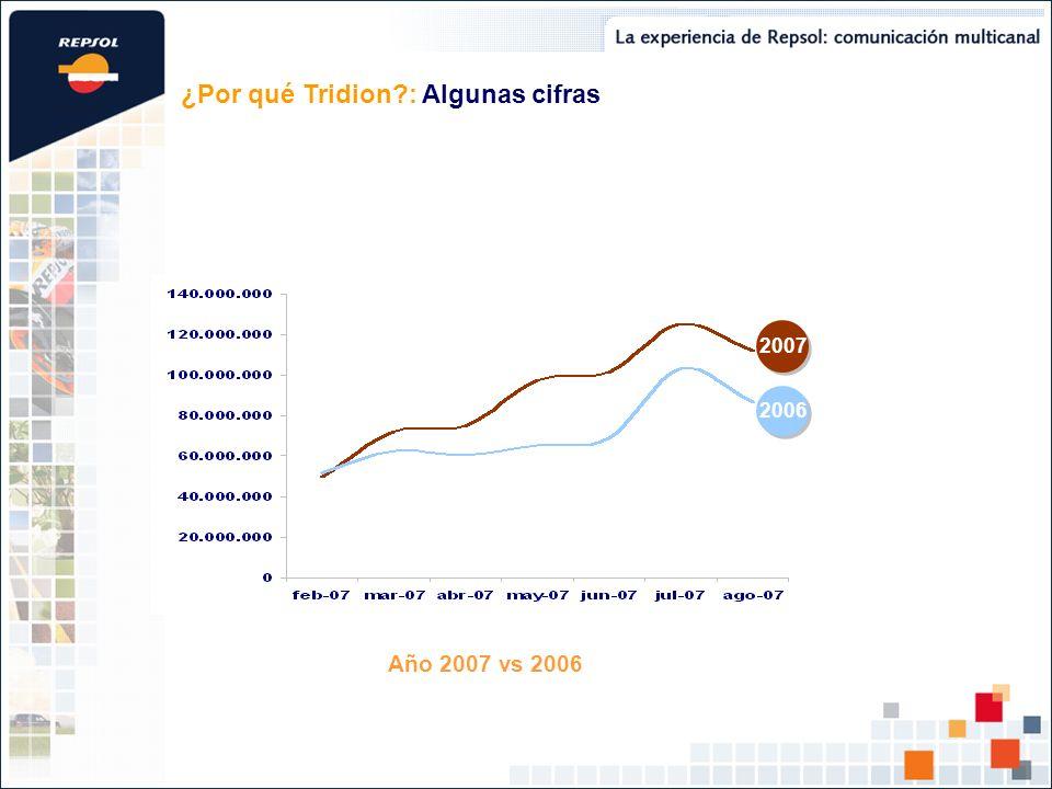Año 2007 vs 2006 ¿Por qué Tridion?: Algunas cifras 2007 2006