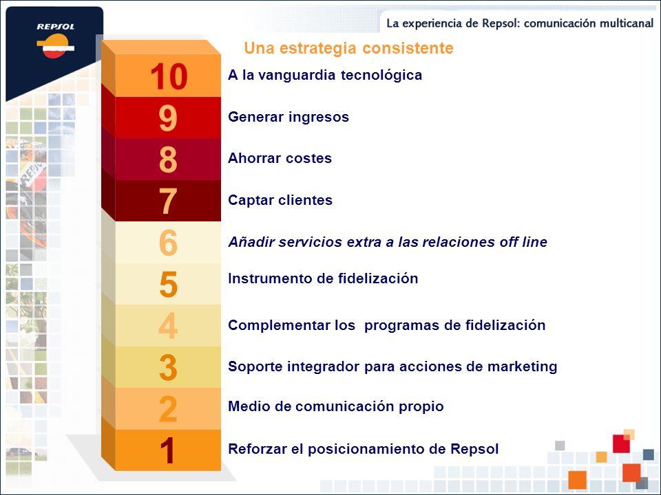 1 1 Reforzar el posicionamiento de Repsol Una estrategia consistente 2 2 Medio de comunicación propio 3 3 Soporte integrador para acciones de marketin