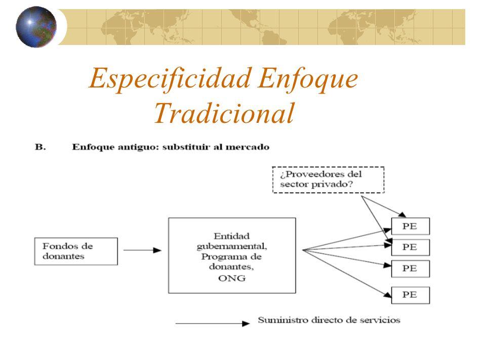 2. El marco conceptual del EDM Intervención tradicionalInterv.