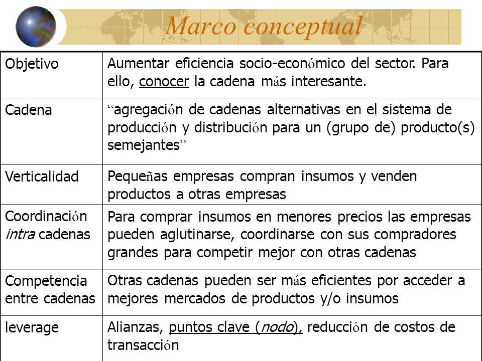 Eficiencia y eficacia en las cadenas Análisis Sub-sectorial y el Enfoque de Desarrollo del Mercado (EDM) y Haciendo que los mercadso trabajen para los Pobres (HMTPP)