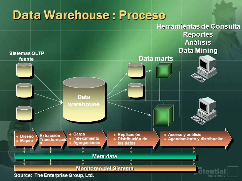 Data Warehouse : Proceso Sistemas OLTP fuente Data marts Meta data Monitoreo del Sistema Source: The Enterprise Group, Ltd. Diseño Mapeo Extracción Tr