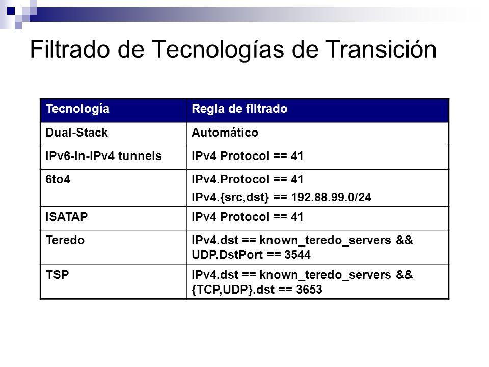 Filtrado de Tecnologías de Transición TecnologíaRegla de filtrado Dual-StackAutomático IPv6-in-IPv4 tunnelsIPv4 Protocol == 41 6to4IPv4.Protocol == 41 IPv4.{src,dst} == 192.88.99.0/24 ISATAPIPv4 Protocol == 41 TeredoIPv4.dst == known_teredo_servers && UDP.DstPort == 3544 TSPIPv4.dst == known_teredo_servers && {TCP,UDP}.dst == 3653