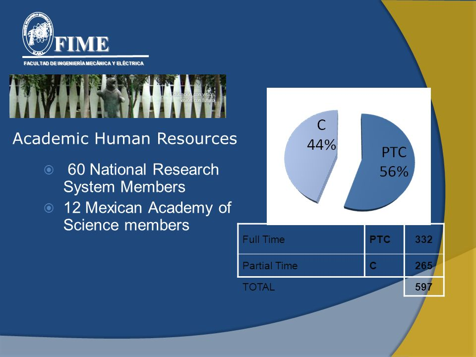 Academic Human Resources Full TimePTC332 Partial TimeC265 TOTAL597 60 National Research System Members 12 Mexican Academy of Science members FACULTAD