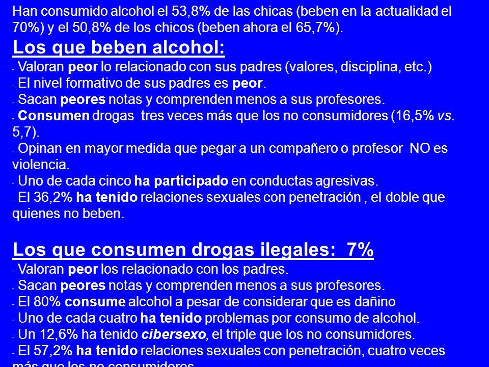 Han consumido alcohol el 53,8% de las chicas (beben en la actualidad el 70%) y el 50,8% de los chicos (beben ahora el 65,7%).
