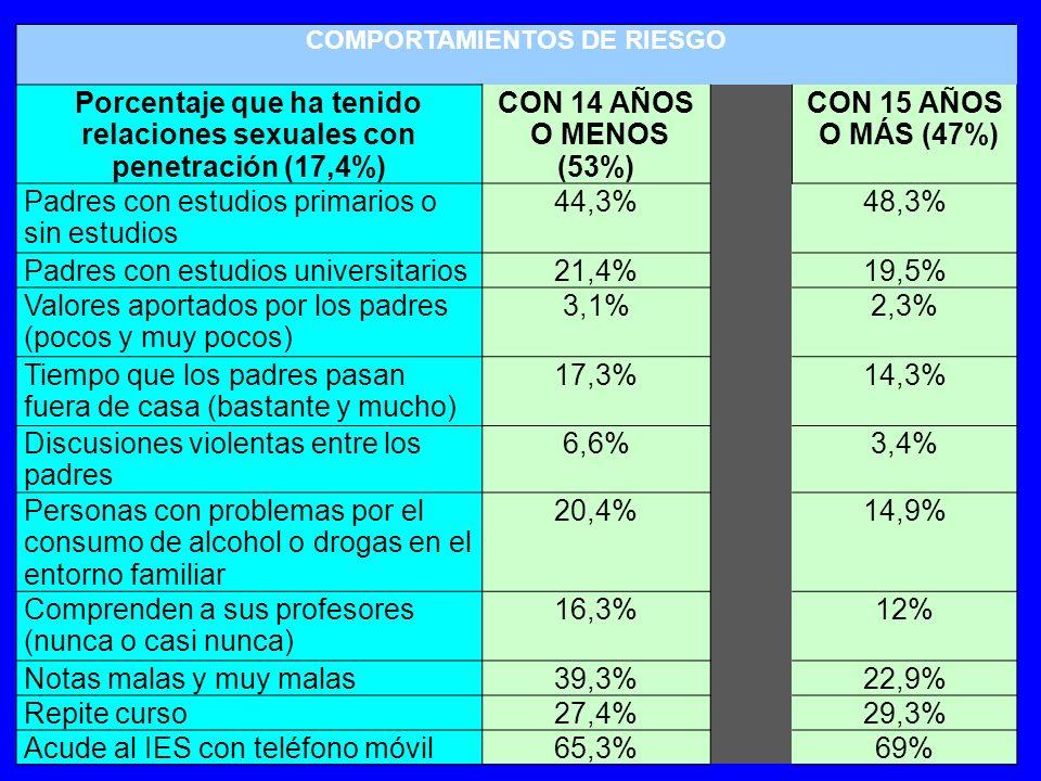 COMPORTAMIENTOS DE RIESGO (Sombreadas aquellas variables cuyas diferencias son estadísticamente significativas) Porcentaje que ha tenido relaciones sexuales con penetración (17,4%) CON 14 AÑOS O MENOS (53%) CON 15 AÑOS O MÁS (47%) Conductas agresivas: Participantes.36,2%23.6% Participación en vandalismo (ocasional o habitualmente) 24,5%18,4% Violencia a veces única forma de resolver conflictos (Bastante y muy de acuerdo) 16,9%7,5% Violencia no buen camino para resolver conflictos (poco y nada de acuerdo) 15,8%9,8% No ha comunicado agresión presenciada 47,4%48,9% Se enfadan fácilmente (siempre y casi siempre) 28%25,3% Interrumpen a los demás cuando hablan (siempre y casi siempre) 15,8%8,6% Nivel de violencia que consideran hay en su Instituto (bastante y mucho) 19,4%15,5%