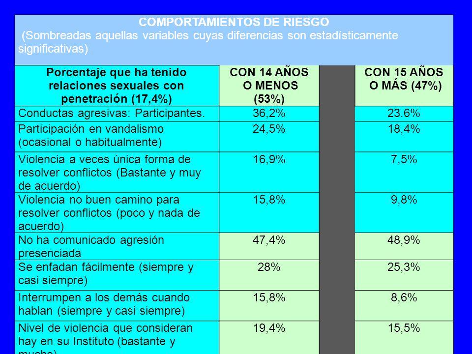 COMPORTAMIENTOS DE RIESGO Porcentaje que ha tenido relaciones sexuales con penetración (17,4%) CON 14 AÑOS O MENOS (53%) CON 15 AÑOS O MÁS (47%) Ha consumido alcohol85,2%92,5% Consume alcohol actualmente 80,7%81,9% Consume drogas24%18,4% Fuma51%42% Piensa que el alcohol es dañino pero lo consume 57,7%68,4% Piensa que el tabaco es dañino pero lo consume 42,9%39,1% Piensa que las drogas son dañinas pero las consume 18,4%14,4%