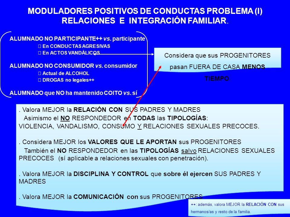 ALUMNADO NO PARTICIPANTE vs.