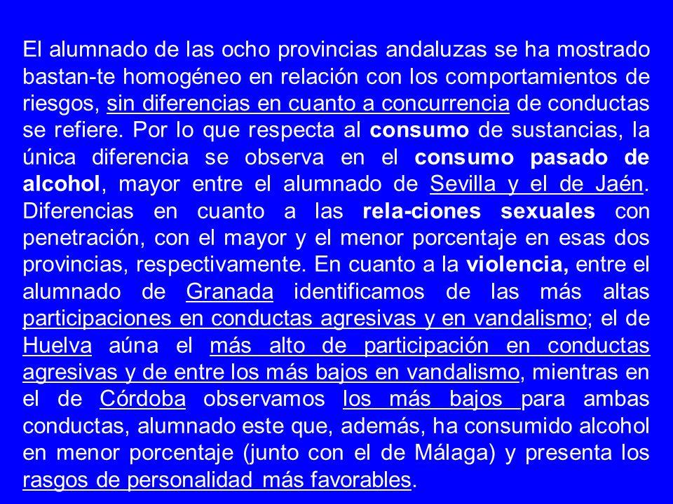 El alumnado de las ocho provincias andaluzas se ha mostrado bastan-te homogéneo en relación con los comportamientos de riesgos, sin diferencias en cuanto a concurrencia de conductas se refiere.