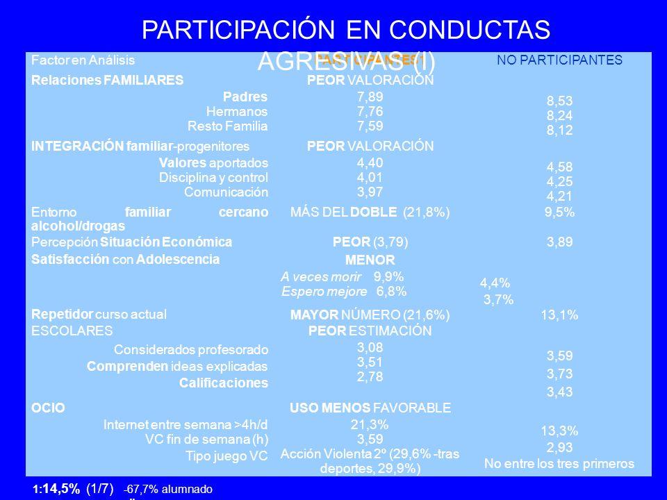 Factor en AnálisisPARTICIPANTES1NO PARTICIPANTES Relaciones FAMILIARES Padres Hermanos Resto Familia PEOR VALORACIÓN 7,89 7,76 7,59 8,53 8,24 8,12 INTEGRACIÓN familiar-progenitores Valores aportados Disciplina y control Comunicación PEOR VALORACIÓN 4,40 4,01 3,97 4,58 4,25 4,21 Entorno familiar cercano alcohol/drogas MÁS DEL DOBLE (21,8%)9,5% Percepción Situación EconómicaPEOR (3,79)3,89 Satisfacción con Adolescencia MENOR A veces morir 9,9% Espero mejore 6,8% 4,4% 3,7% Repetidor curso actual MAYOR NÚMERO (21,6%)13,1% ESCOLARES Considerados profesorado Comprenden ideas explicadas Calificaciones PEOR ESTIMACIÓN 3,08 3,51 2,78 3,59 3,73 3,43 OCIO Internet entre semana >4h/d VC fin de semana (h) Tipo juego VC USO MENOS FAVORABLE 21,3% 3,59 Acción Violenta 2º (29,6% -tras deportes, 29,9%) 13,3% 2,93 No entre los tres primeros PARTICIPACIÓN EN CONDUCTAS AGRESIVAS (I) 1: 14,5% (1/7) -67,7% alumnado masculino.