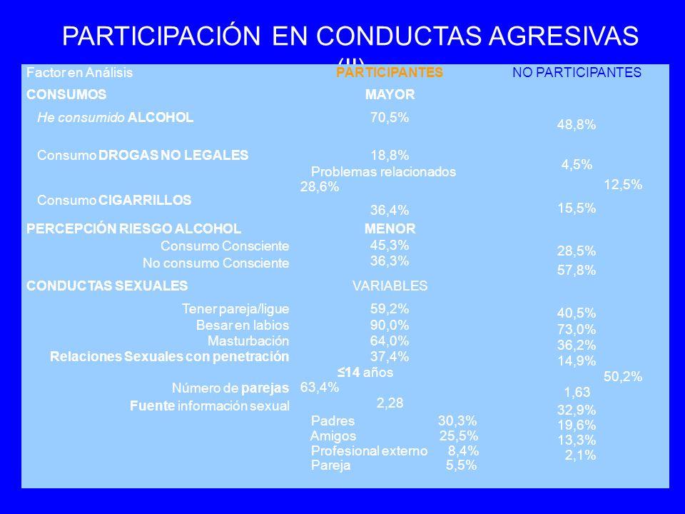 PARTICIPACIÓN EN CONDUCTAS AGRESIVAS (II) Factor en AnálisisPARTICIPANTESNO PARTICIPANTES CONSUMOS He consumido ALCOHOL Consumo DROGAS NO LEGALES Consumo CIGARRILLOS MAYOR 70,5% 18,8% Problemas relacionados 28,6% 36,4% 48,8% 4,5% 12,5% 15,5% PERCEPCIÓN RIESGO ALCOHOL Consumo Consciente No consumo Consciente MENOR 45,3% 36,3% 28,5% 57,8% CONDUCTAS SEXUALES Tener pareja/ligue Besar en labios Masturbación Relaciones Sexuales con penetración Número de parejas Fuente información sexual VARIABLES 59,2% 90,0% 64,0% 37,4% 14 años 63,4% 2,28 Padres 30,3% Amigos 25,5% Profesional externo 8,4% Pareja 5,5% 40,5% 73,0% 36,2% 14,9% 50,2% 1,63 32,9% 19,6% 13,3% 2,1%