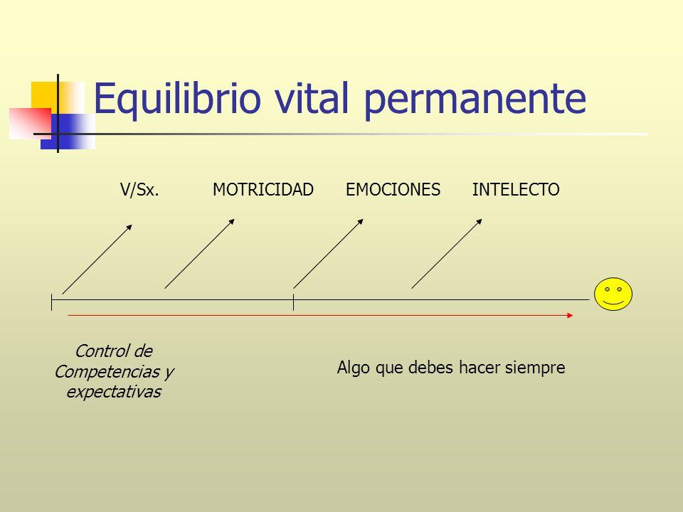 Equilibrio vital permanente Control de Competencias y expectativas V/Sx.EMOCIONESINTELECTOMOTRICIDAD Algo que debes hacer siempre