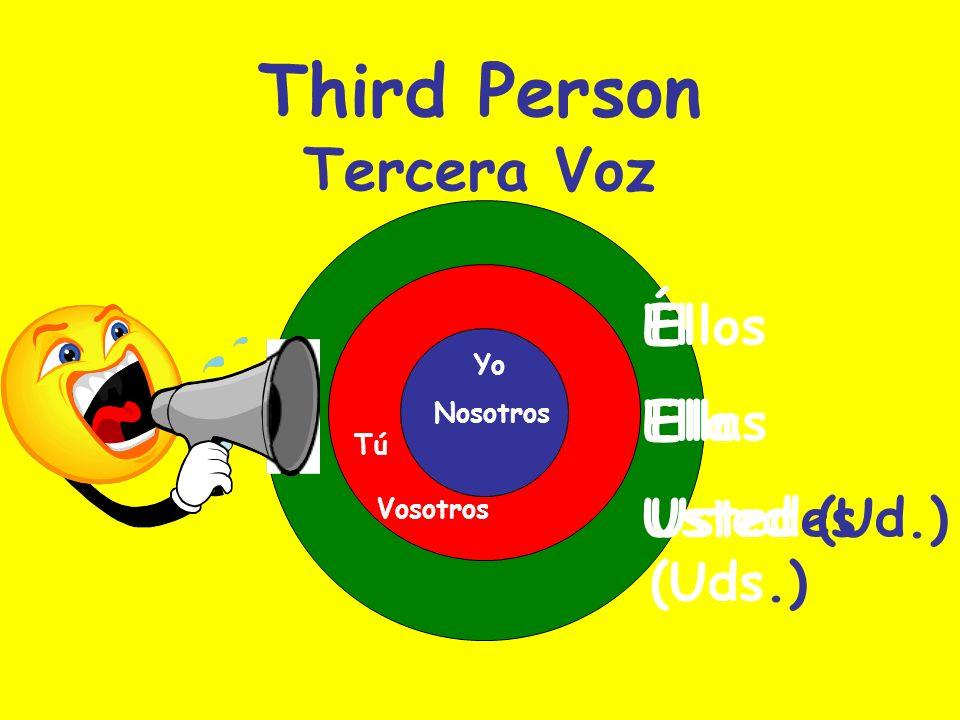 The Chart SingularPlural 1 st Person IYoWe (m) We (f) Nosotros Nosotras 2 nd Person You (informal) TúYou (plural) Vosotros Vosotras 3 rd Person He She You (formal) It Él Ella Usted (Ud.) ------ They (m) They (f) You (plural) Ellos Ellas Ustedes (Uds.)