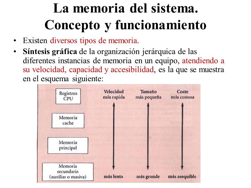 Existen diversos tipos de memoria. Síntesis gráfica de la organización jerárquica de las diferentes instancias de memoria en un equipo, atendiendo a s