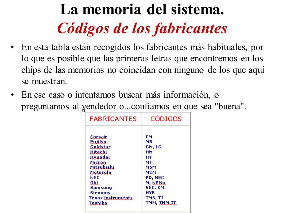 En esta tabla están recogidos los fabricantes más habituales, por lo que es posible que las primeras letras que encontremos en los chips de las memorias no coincidan con ninguno de los que aquí se muestran.