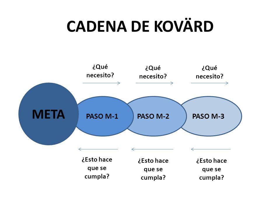 CADENA DE KOVÄRD PASO M-3PASO M-2PASO M-1 META ¿Qué necesito? ¿Esto hace que se cumpla?