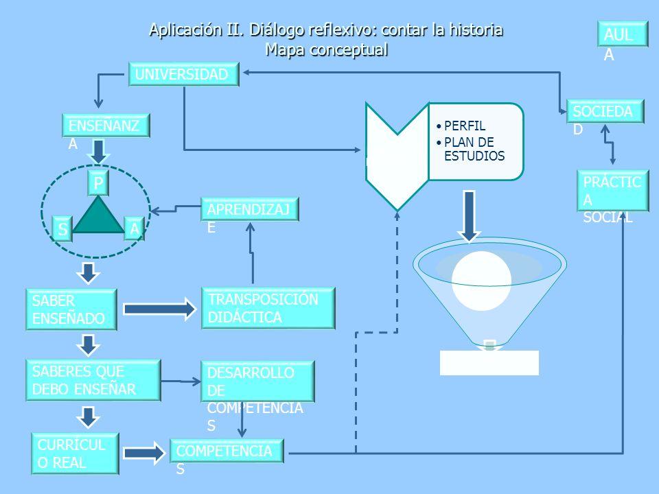 Aplicación II. Diálogo reflexivo: contar la historia Mapa conceptual DESARROLLO DE COMPETENCIA S SABER ENSEÑADO PRÁCTIC A SOCIAL PROGRAMA DE ASIGNATUR
