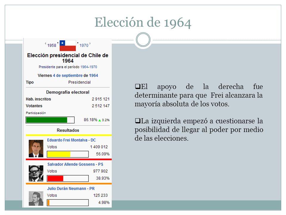 Elección de 1964 El apoyo de la derecha fue determinante para que Frei alcanzara la mayoría absoluta de los votos. La izquierda empezó a cuestionarse