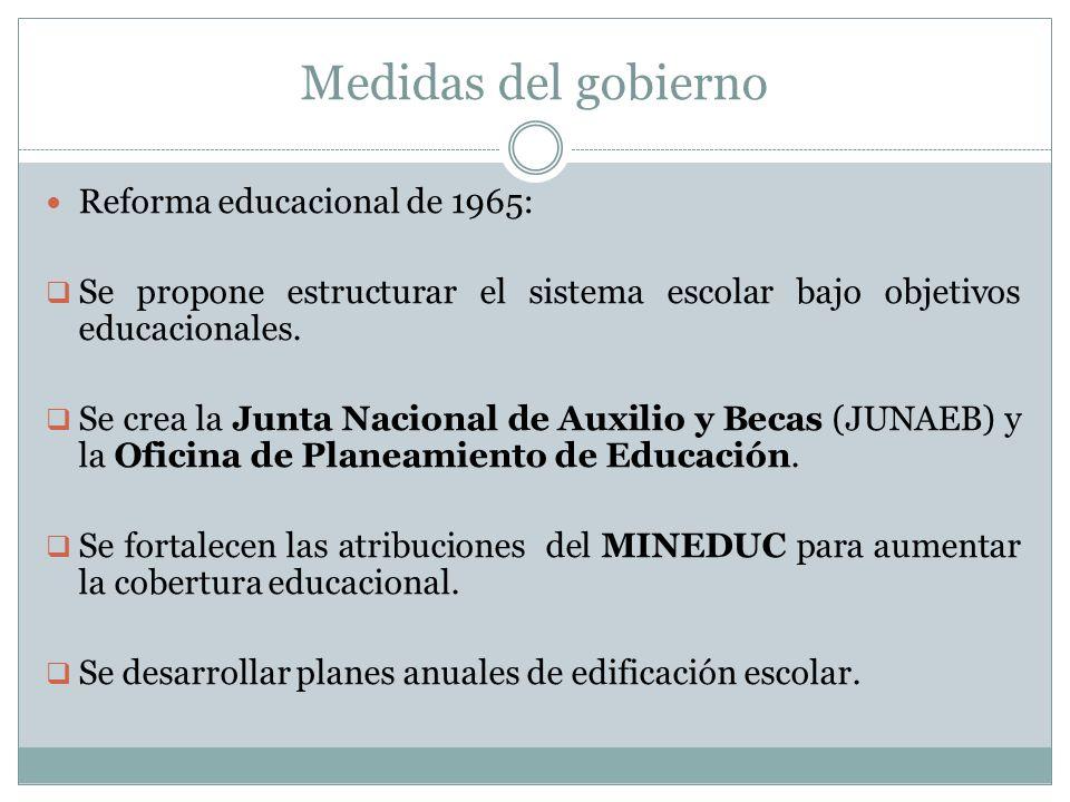 Medidas del gobierno Reforma educacional de 1965: Se propone estructurar el sistema escolar bajo objetivos educacionales. Se crea la Junta Nacional de