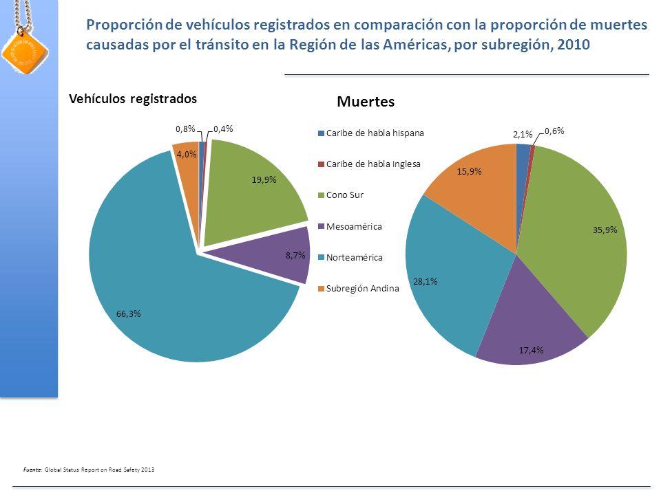 Fuente: Global Status Report on Road Safety 2013 Proporción de vehículos registrados en comparación con la proporción de muertes causadas por el tránsito en la Región de las Américas, por subregión, 2010