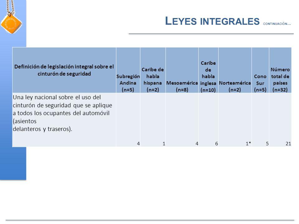 Definición de legislación integral sobre el cinturón de seguridad Subregión Andina (n=5) Caribe de habla hispana (n=2) Mesoamérica (n=8) Caribe de habla inglesa (n=10) Norteamérica (n=2) Cono Sur (n=5) Número total de países (n=32) Una ley nacional sobre el uso del cinturón de seguridad que se aplique a todos los ocupantes del automóvil (asientos delanteros y traseros).