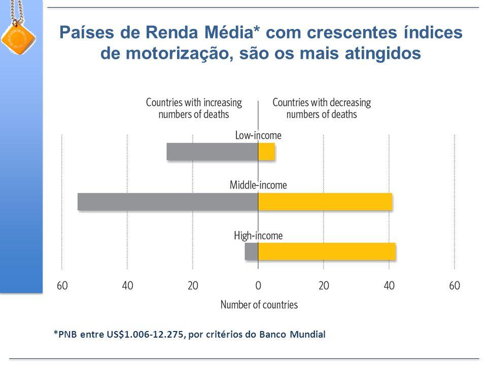 Países de Renda Média* com crescentes índices de motorização, são os mais atingidos *PNB entre US$1.006-12.275, por critérios do Banco Mundial