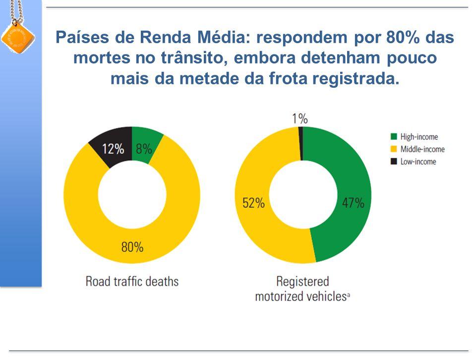 Países de Renda Média: respondem por 80% das mortes no trânsito, embora detenham pouco mais da metade da frota registrada.