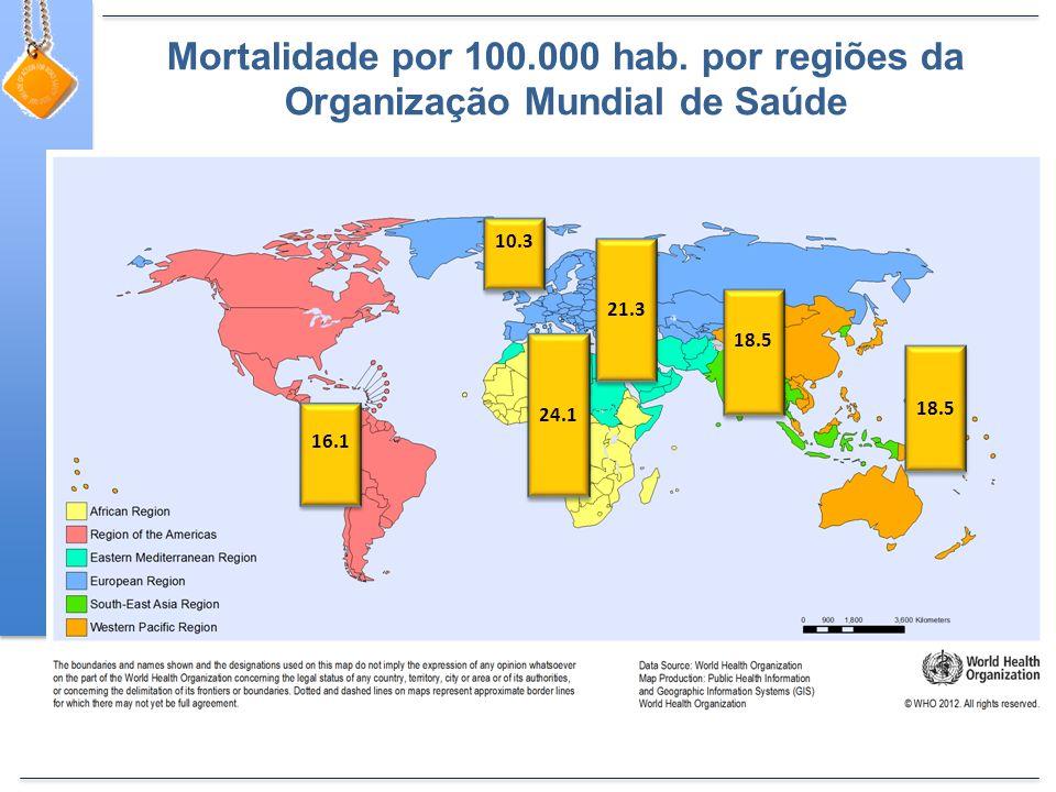 Mortalidade por 100.000 hab. por regiões da Organização Mundial de Saúde 24.1 21.3 18.5 16.1 10.3