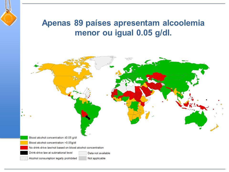 Apenas 89 países apresentam alcoolemia menor ou igual 0.05 g/dl.