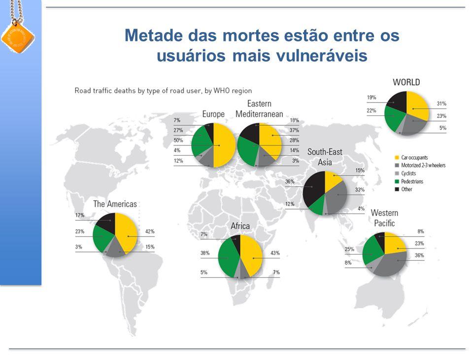 Metade das mortes estão entre os usuários mais vulneráveis