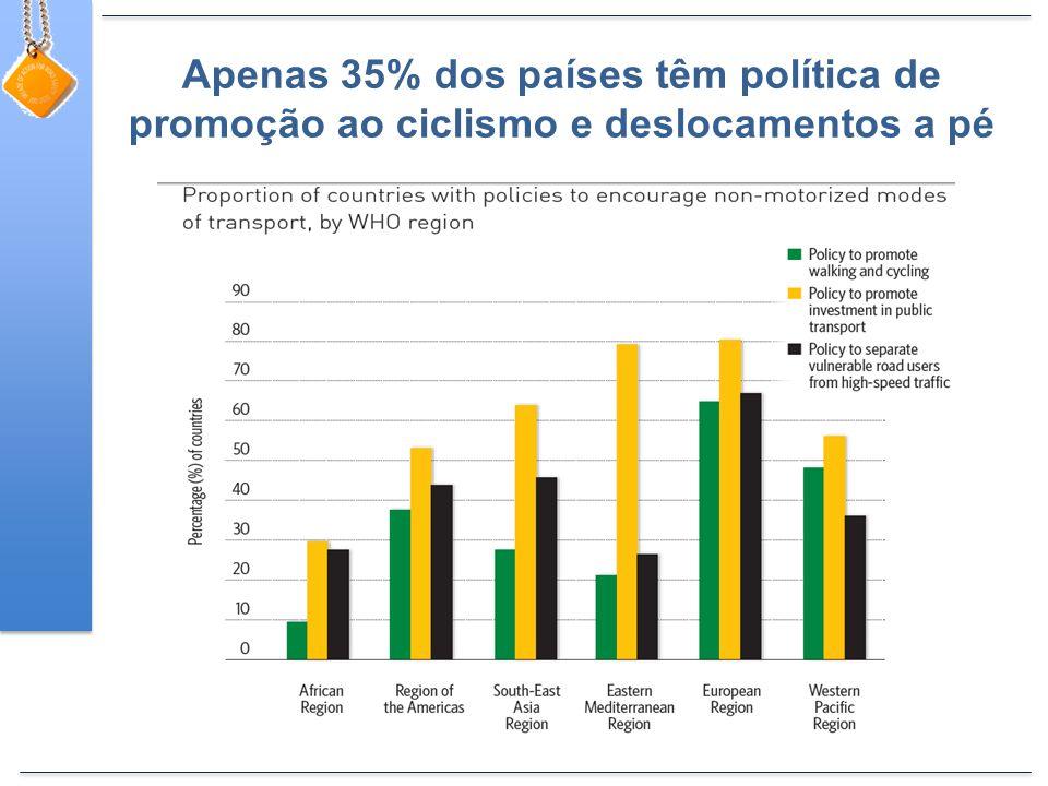 Apenas 35% dos países têm política de promoção ao ciclismo e deslocamentos a pé