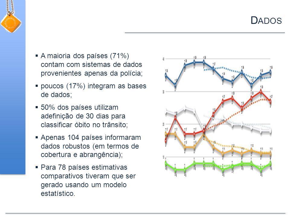 D ADOS A maioria dos países (71%) contam com sistemas de dados provenientes apenas da polícia; poucos (17%) integram as bases de dados; 50% dos países utilizam adefinição de 30 dias para classificar óbito no trânsito; Apenas 104 países informaram dados robustos (em termos de cobertura e abrangência); Para 78 países estimativas comparativos tiveram que ser gerado usando um modelo estatístico.