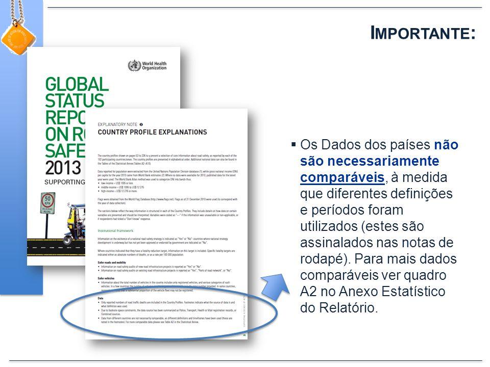 I MPORTANTE : Os Dados dos países não são necessariamente comparáveis, à medida que diferentes definições e períodos foram utilizados (estes são assinalados nas notas de rodapé).
