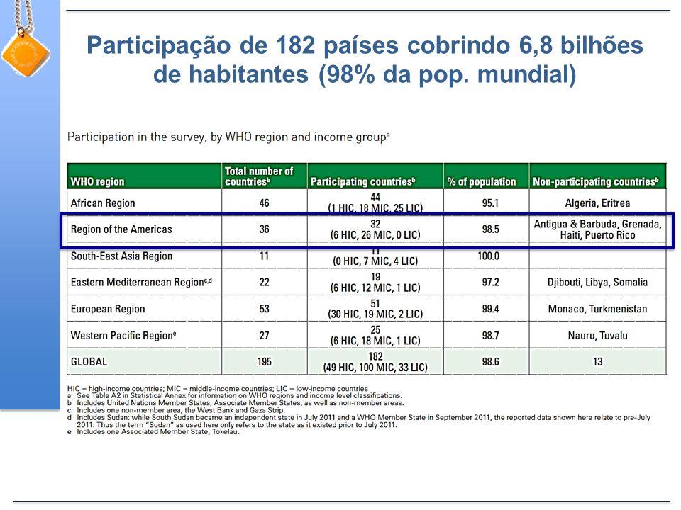 Participação de 182 países cobrindo 6,8 bilhões de habitantes (98% da pop. mundial)