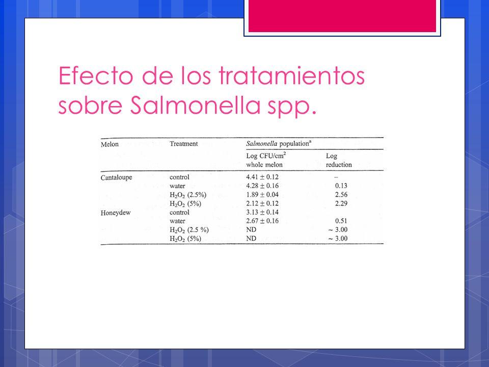 Efecto de los tratamientos sobre Salmonella spp.