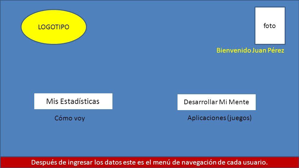 Bienvenido Juan Pérez Mis Estadísticas Desarrollar Mi Mente Después de ingresar los datos este es el menú de navegación de cada usuario. LOGOTIPO foto