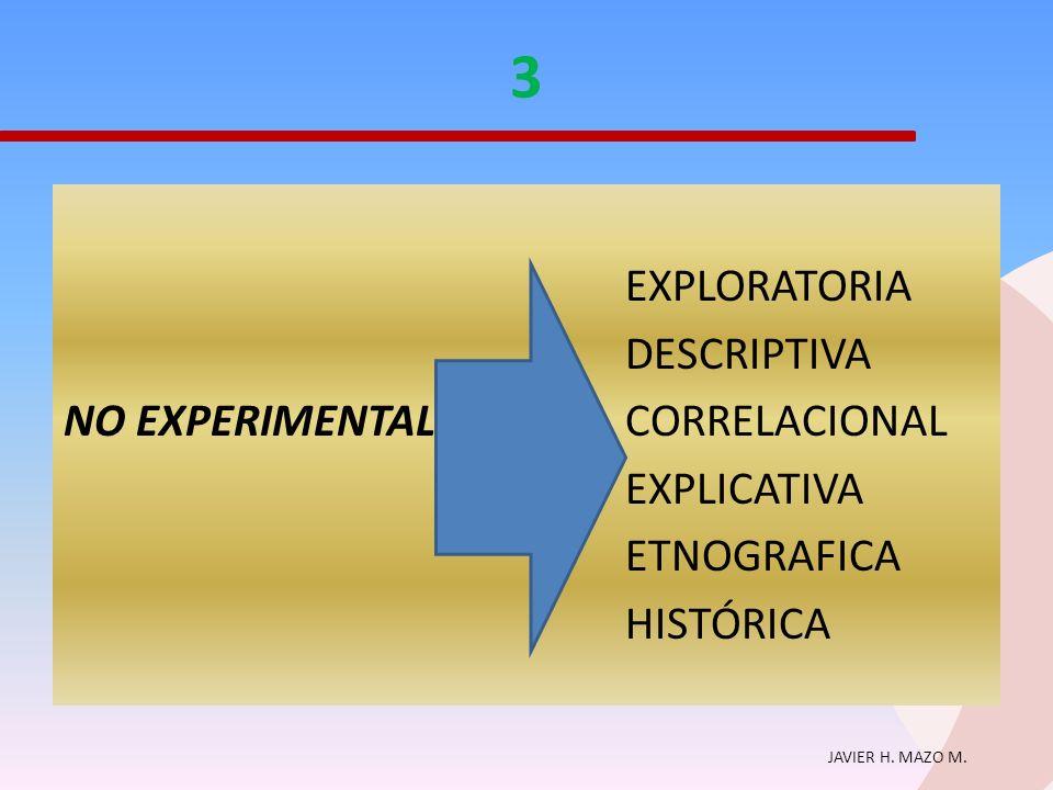 JAVIER H. MAZO M. 3 EXPLORATORIA DESCRIPTIVA NO EXPERIMENTAL CORRELACIONAL EXPLICATIVA ETNOGRAFICA HISTÓRICA
