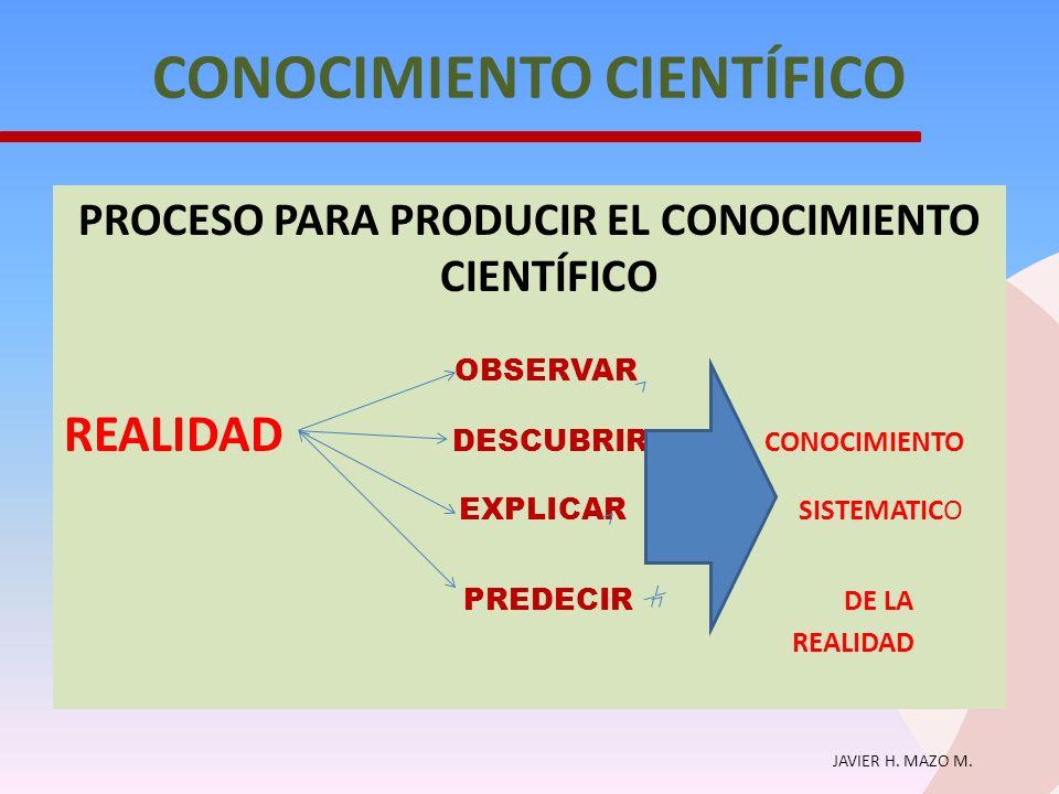 JAVIER H. MAZO M. CONOCIMIENTO CIENTÍFICO PROCESO PARA PRODUCIR EL CONOCIMIENTO CIENTÍFICO OBSERVAR REALIDAD DESCUBRIR CONOCIMIENTO EXPLICAR SISTEMATI