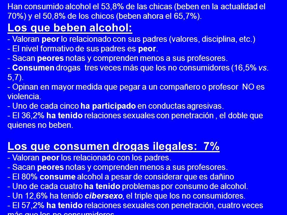 Han consumido alcohol el 53,8% de las chicas (beben en la actualidad el 70%) y el 50,8% de los chicos (beben ahora el 65,7%). Los que beben alcohol: -
